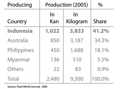 Indonesia Produsen Mutiara Laut Terbesar di Dunia