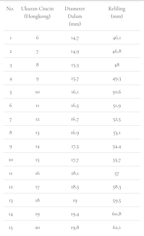 Tabel Konversi Ukuran Ring Cincin
